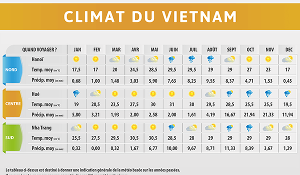 climat vietnam